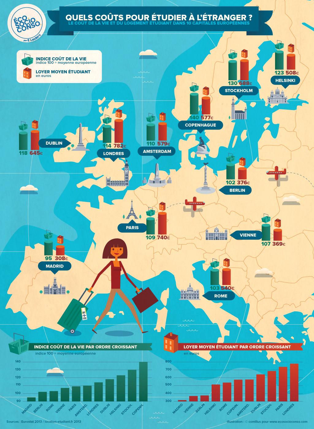 Quel est le cout du logement étudiant dans les principales villes Européennes?