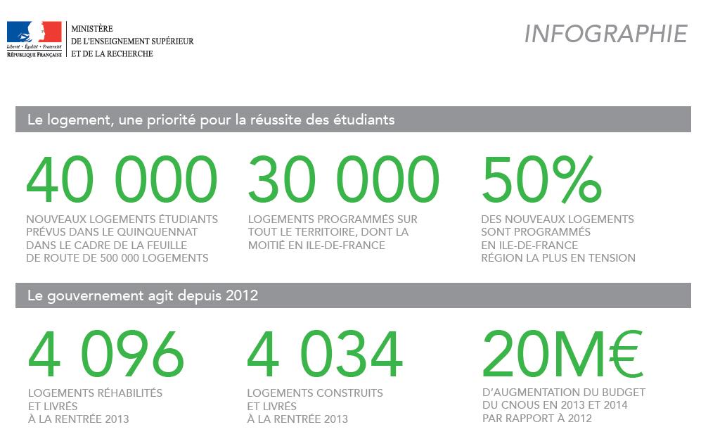 Le gouvernement fait du logement étudiant une priorité :  40 000 logements étudiants supplémentaires en cinq ans