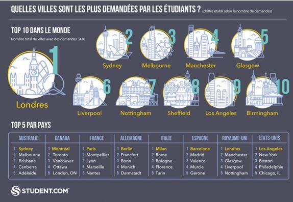 Quelles sont les villes préférées des étudiants?